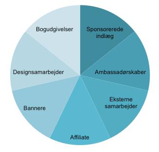 Forskellige typer af influencer marketing-samarbejder