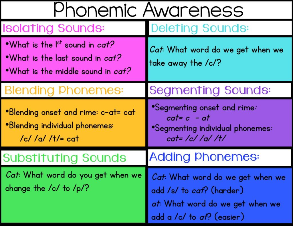 Phonemic Awareness Rti Printables