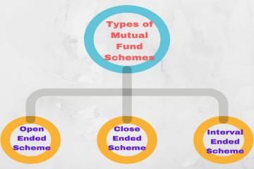 Types of Mutual Fund Schemes - म्युच्युअल फंड योजनांचे प्रकार