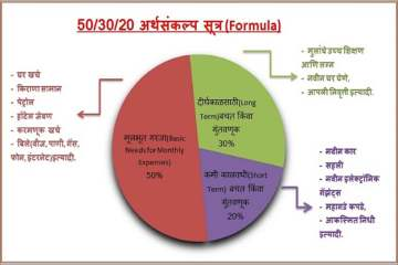 50 30 20 Budget rule - अर्थसंकल्प नियम