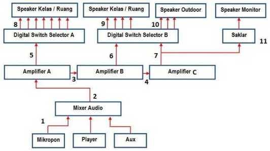 Instalasi Sound Sentral Sekolah (Bagian 2)