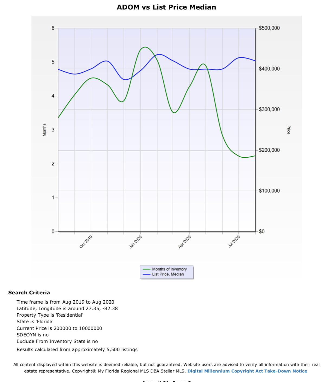 SARASOTA home sales statistics august 2020