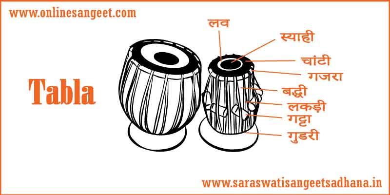 introduction-to-tabla in hindi