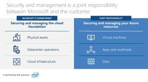 Azure Security Joint Responsiblity