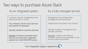 Azure stack Purchase Channels
