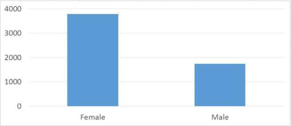 male female graph