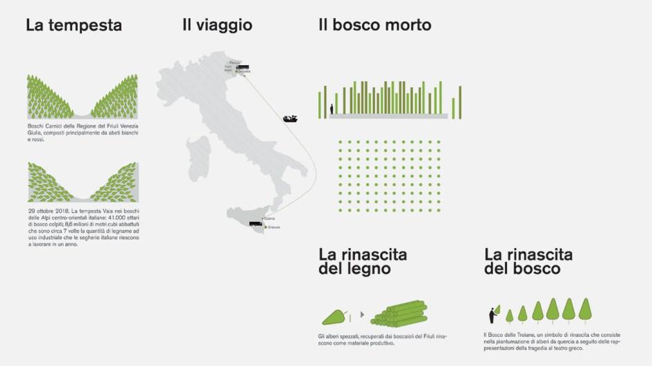 Il percorso seguito dagli alberi del Bosco Morto. Credits Stefano Boeri Architetti
