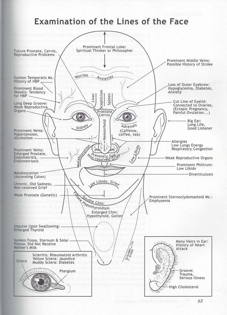 How To Self Diagnose According To Ayurveda