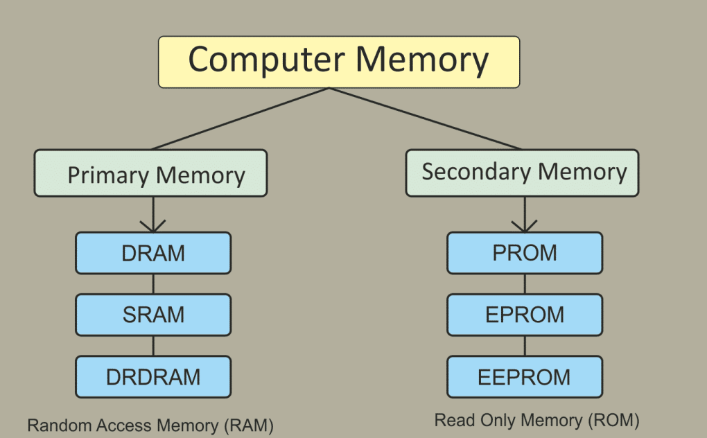 basic genreal knowledge in computer