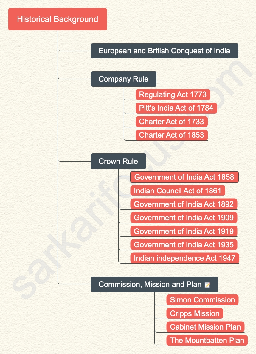 Indian Constitution History