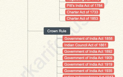 Indian Constitution Making