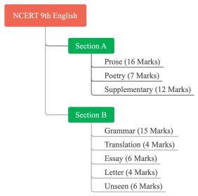 NCERT 9th English Solution