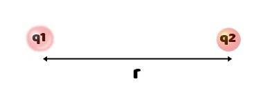 वैद्युत आवेश एवं वैद्युत क्षेत्र