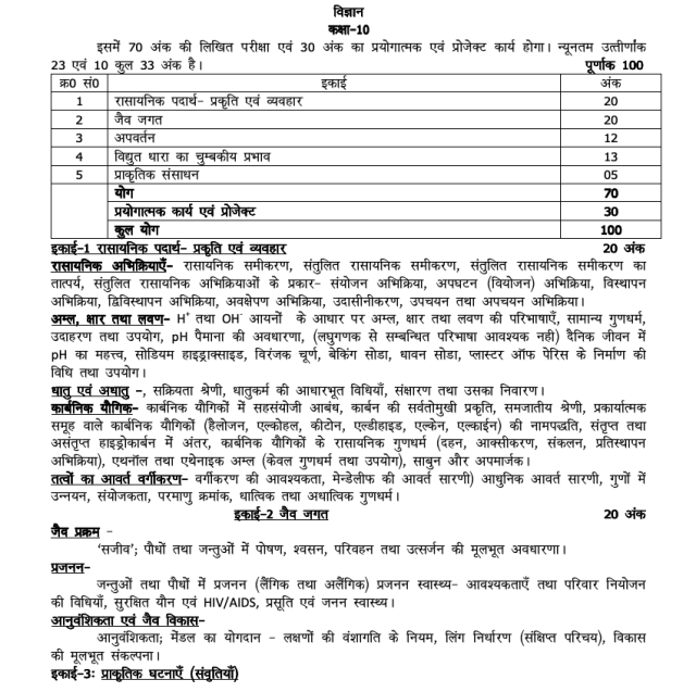 UP Board Syllabus for Exam 2021 9