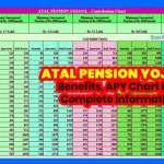 Atal-Pension-Yojana-APY-Chart-List