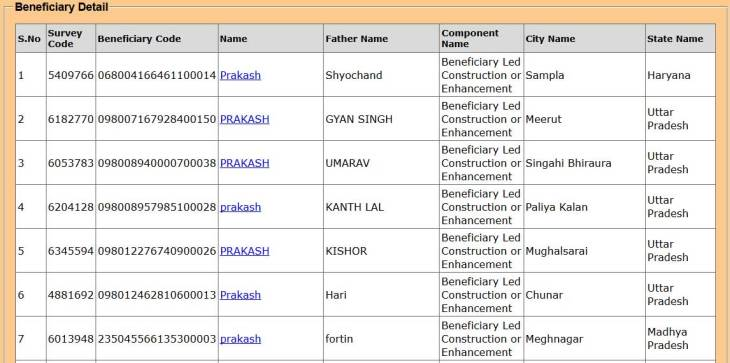 PMAY Beneficiary List