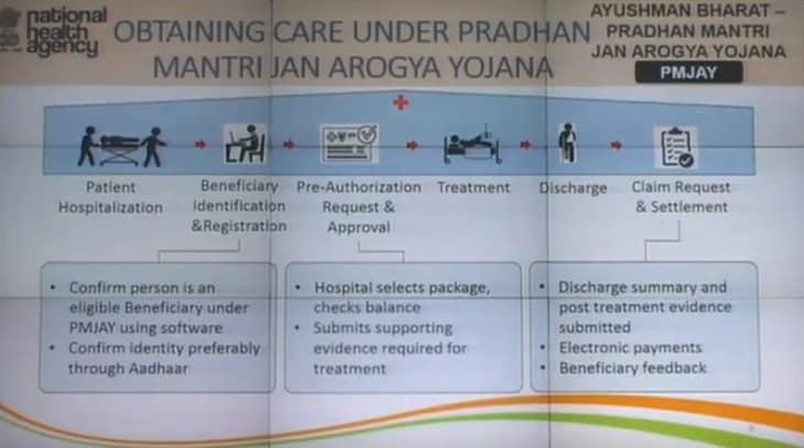 Pradhan Mantri Jan Arogya Yojana (PMJAY) - Complete Details