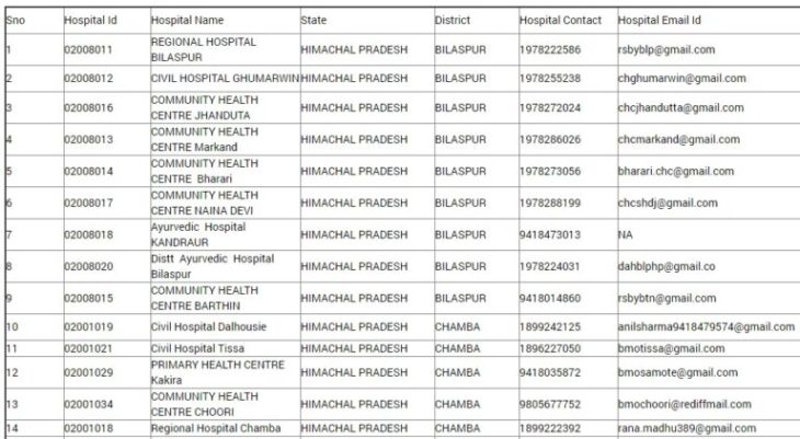 Himcare Health Card Hospital List
