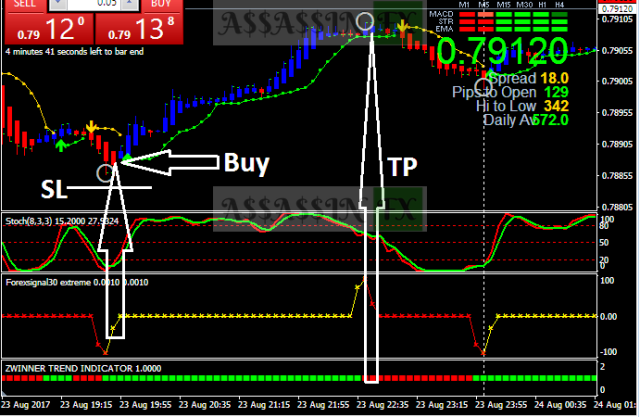 Bbstop Strategy with Scalping Action