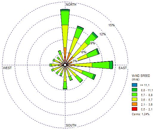 Excel'de Rüzgar Gülü Oluşturma Sorununa Çözüm: WRPLOT View (1/3)