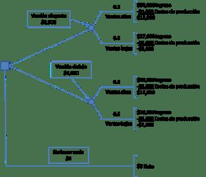 Ejemplo de árbol de decisión by Carlos t.