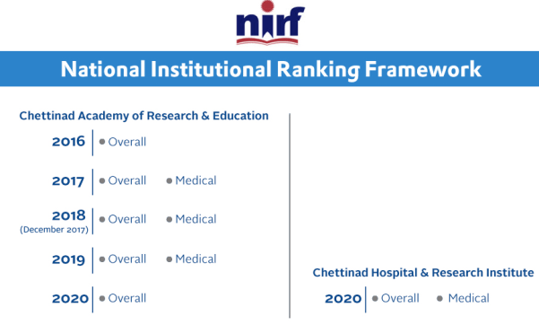 chettinad medical college nirf ranking