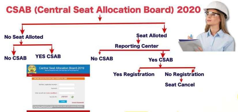 CSAB Counselling Chart