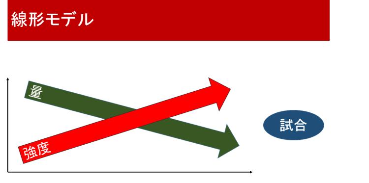 線形モデル