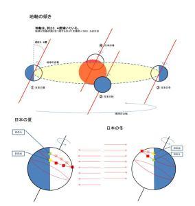 北極真上からみて、自転公転とも左回転し、公転面の直角より23.4度傾く
