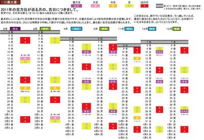 2011年 二黒土星 吉方位詳細(日 時間)