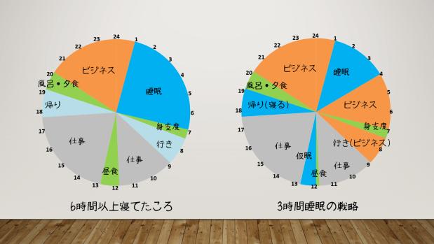 %e7%9d%a1%e7%9c%a0%e6%99%82%e9%96%93%e3%81%ae%e6%af%94%e8%bc%83