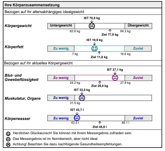 Bioimpedanzanalyse (BIA) liefert die Körperzusammensetzung