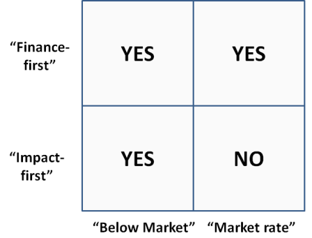 Finance impact first