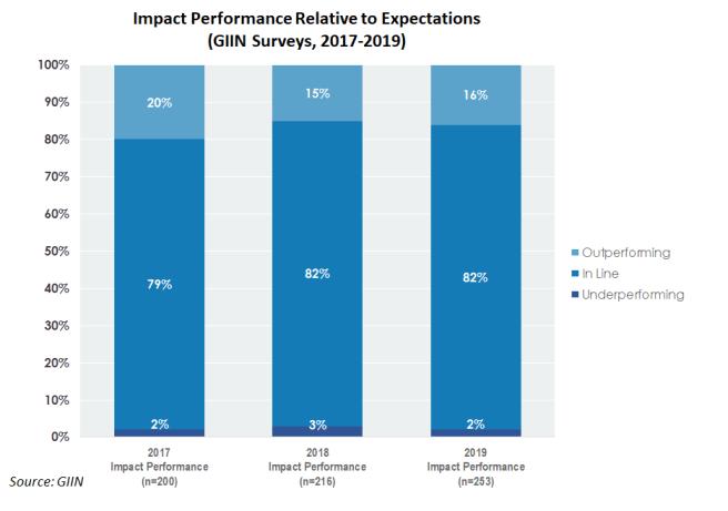 GIIN 2019 impact performance