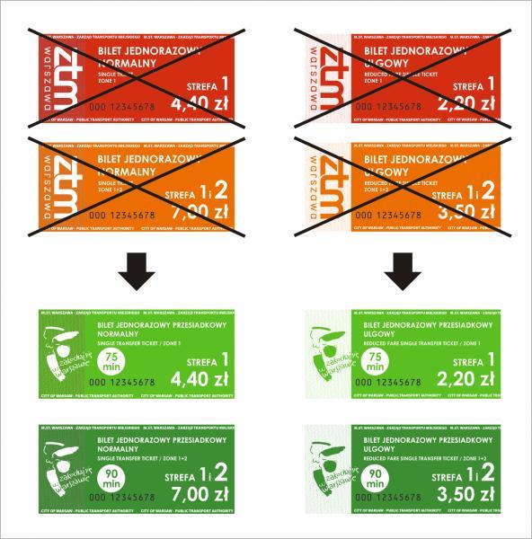 2016-01-04: Upłynął termin ważności biletów ZTM ze starej taryfy!