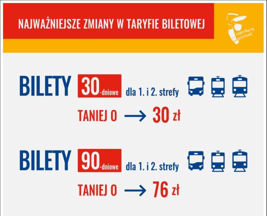 2017-03-05 07_59_19-Tańsze i nowe bilety – zmiany w taryfie _ Warszawa - oficjalny portal stolicy Po