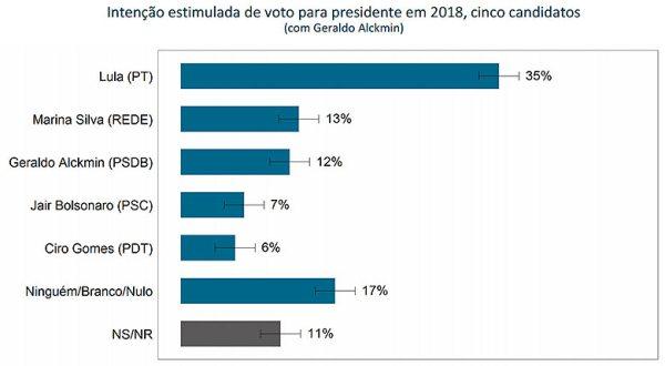 Pesquisa vox Lula2018 01