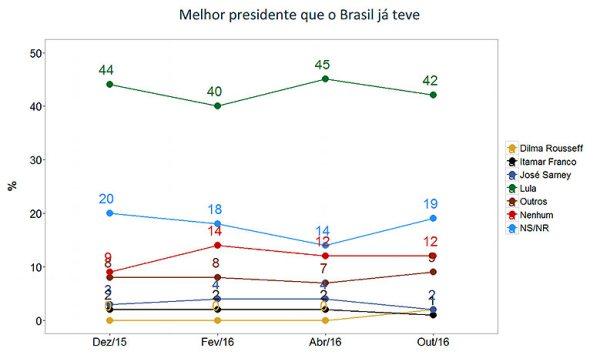 Pesquisa vox Lula2018 05