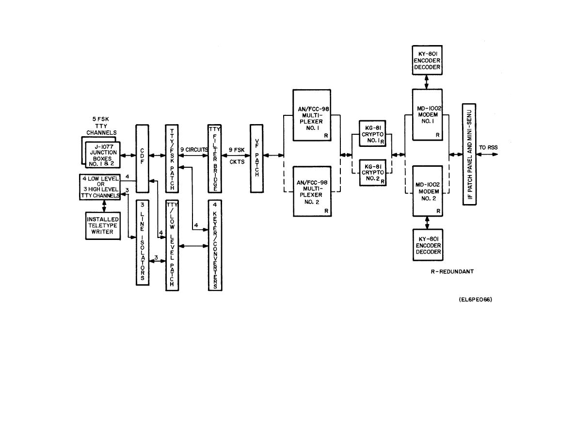 Figure 6 12 Teletype Circuits Block Diagram
