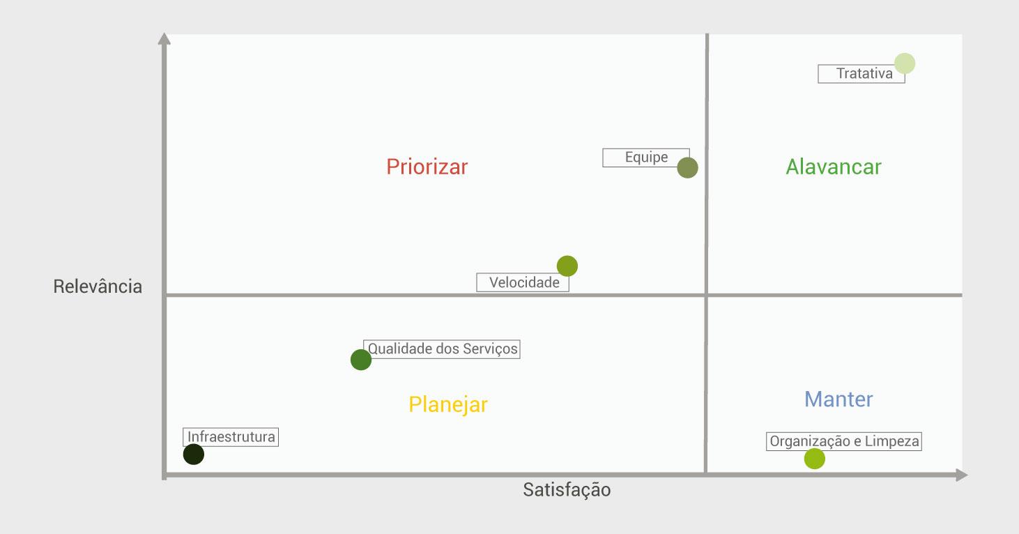 experiência do paciente - fatores chave - satisfação de clientes - tracksale