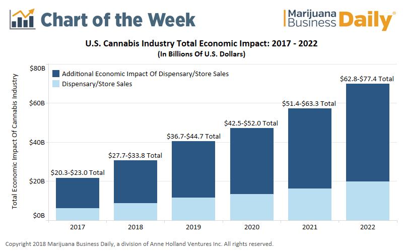 Marijuana Jobs Value