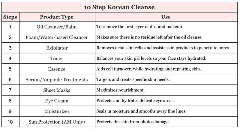10 Step Korean Cleanse