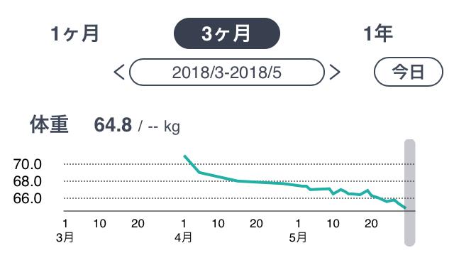 No.30 2ヶ月間ダイエットしました