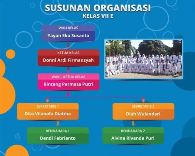 struktur organisasi kelas kreatif di sekolah