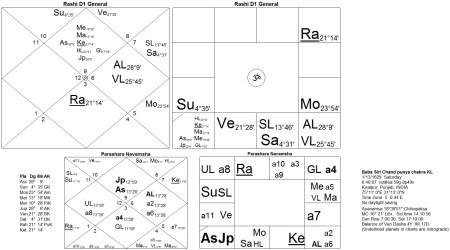 Horoscope Baba Siri Chand Punya chakra