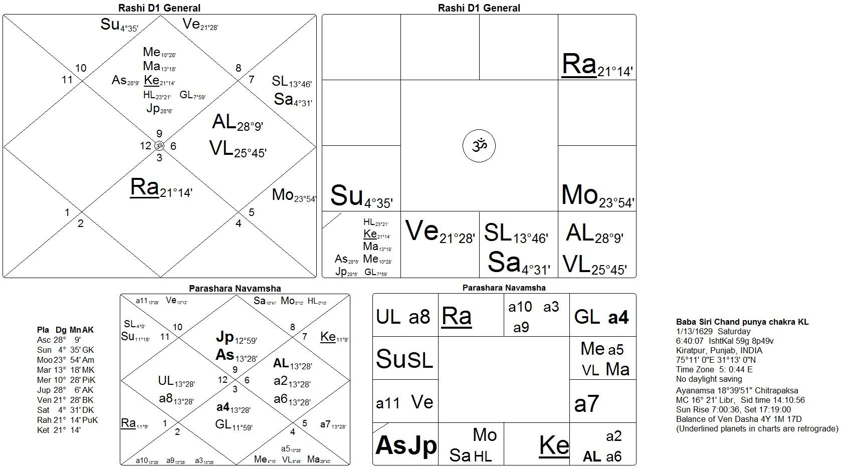 Horoscope of baba siri chand son of guru nanak dev sat siri khalsa horoscope baba siri chand punya chakra nvjuhfo Images