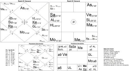 Horoscope Baba Siri Chand