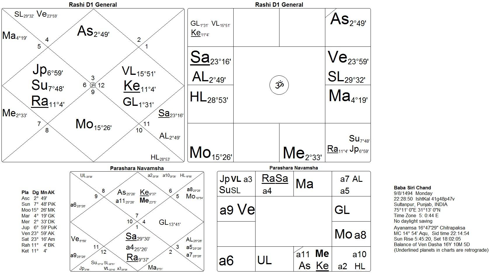 Horoscope of baba siri chand son of guru nanak dev sat siri khalsa horoscope baba siri chand nvjuhfo Images