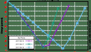 Gnuplot & real-time ping graphing – Michael Sattler