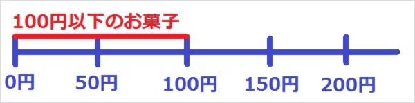 100円以下